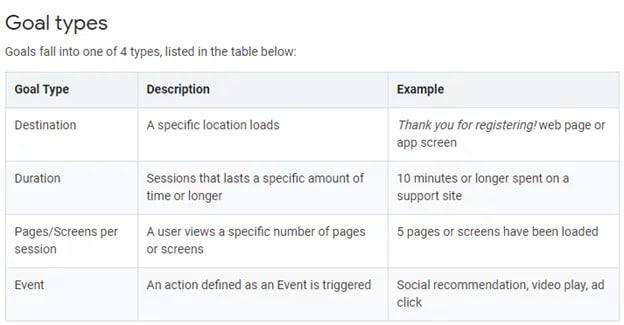 Types of goals in Google Analytics