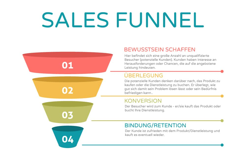 Conversion funnels for blogs and e-commerce sites