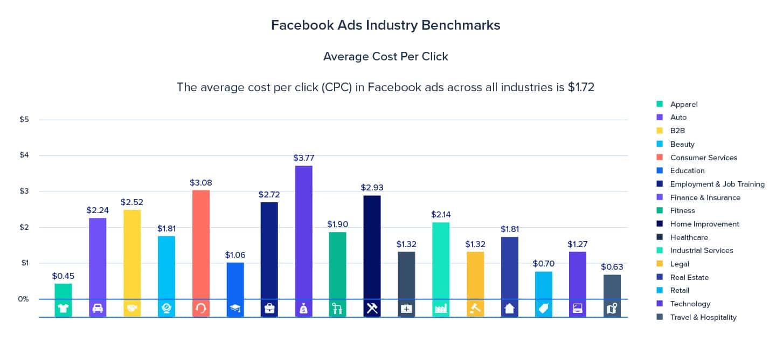 Kostenlose und günstige Werbemaßnahmen